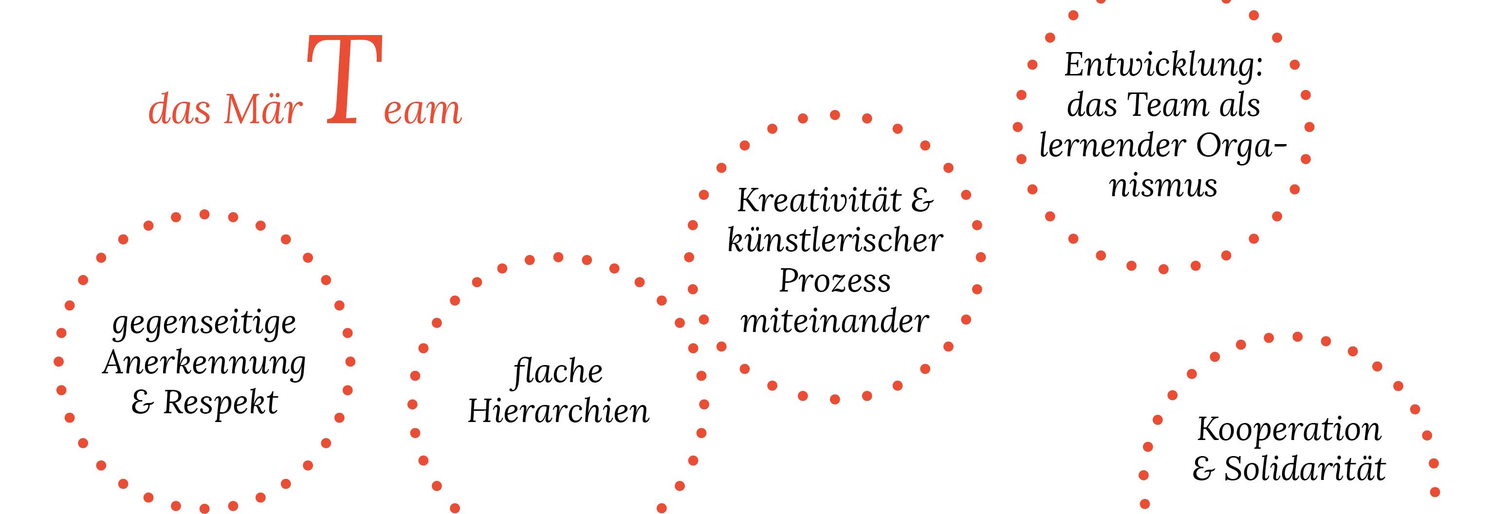 Eine Abbildung, die die Eigenschaften des Mär Teams beschreibt.