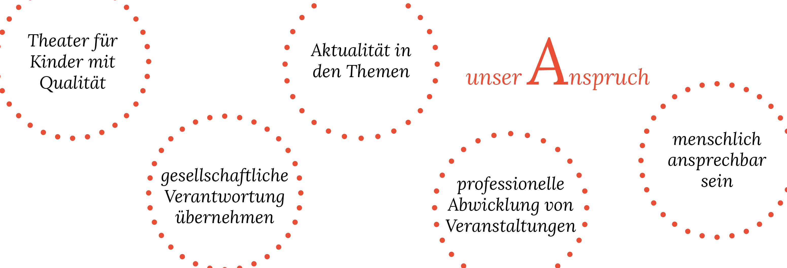 Abbildung, die deneigenen Anspruch vom Theater Mär an die Theaterstücke erklärt.
